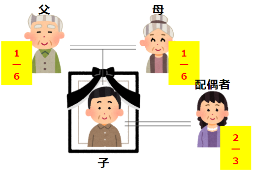 「配偶者と親」の遺留分と法定相続分