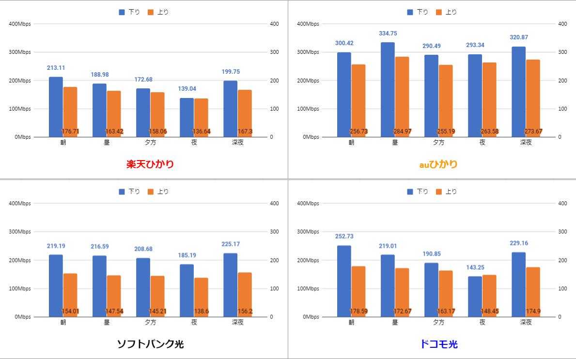 楽天ひかり・auひかり・ソフトバンク光・ドコモ光の通信品質比較