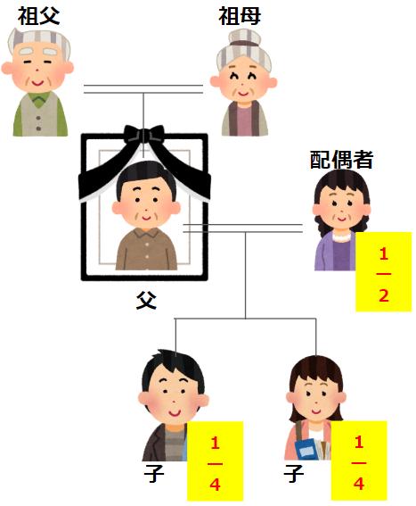 「配偶者と子(複数)」の遺留分と法定相続分