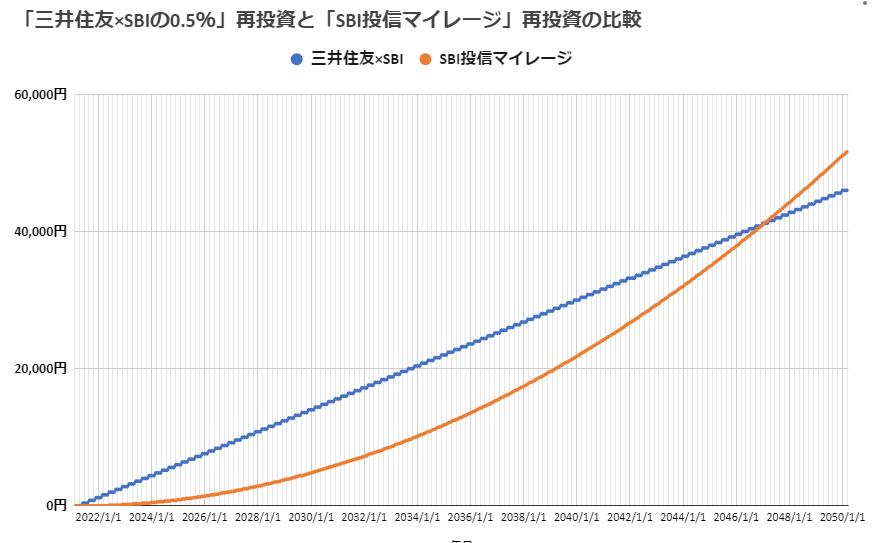 SBI証券の「投信マイレージ」と三井住友カード経由SBI証券口座開設時の「Vポイント付与」の比較