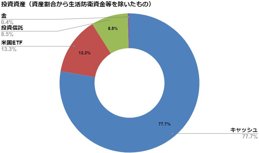 投資資産(生活防衛資金差し引き後)【2020.7月度】