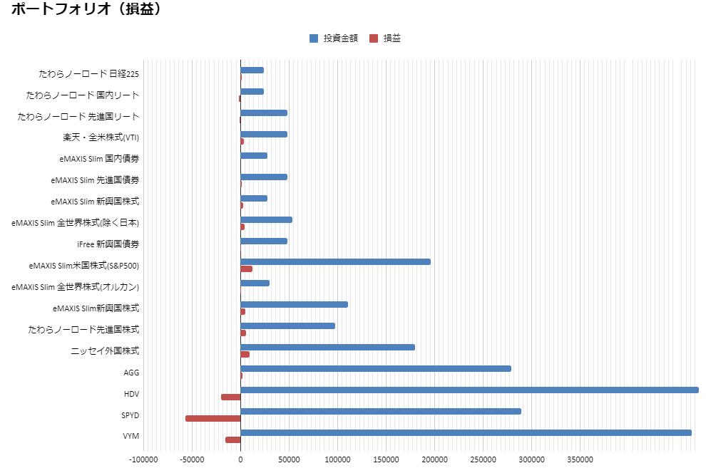 損益(2020.7月度)