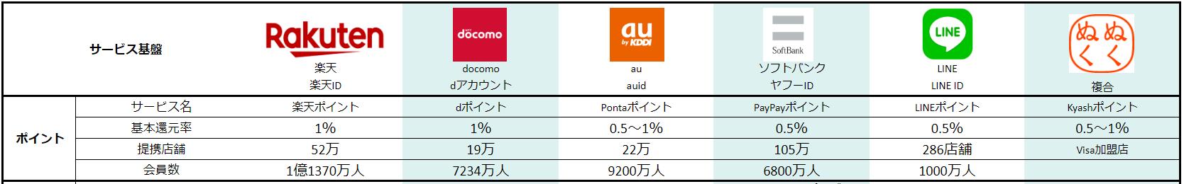 「楽天経済圏」と「ドコモ・au・ヤフー経済圏」のポイントサービス比較