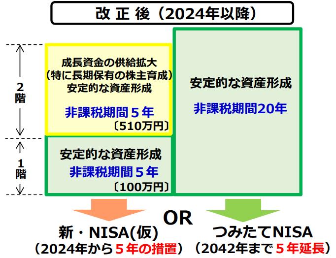 一般NISAから新NISAへのロールオーバーが複雑だけど可能