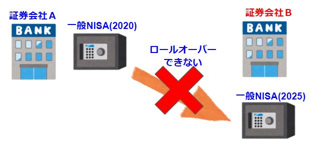 別の証券会社の一般NISA(新NISA)口座へロールオーバーできない