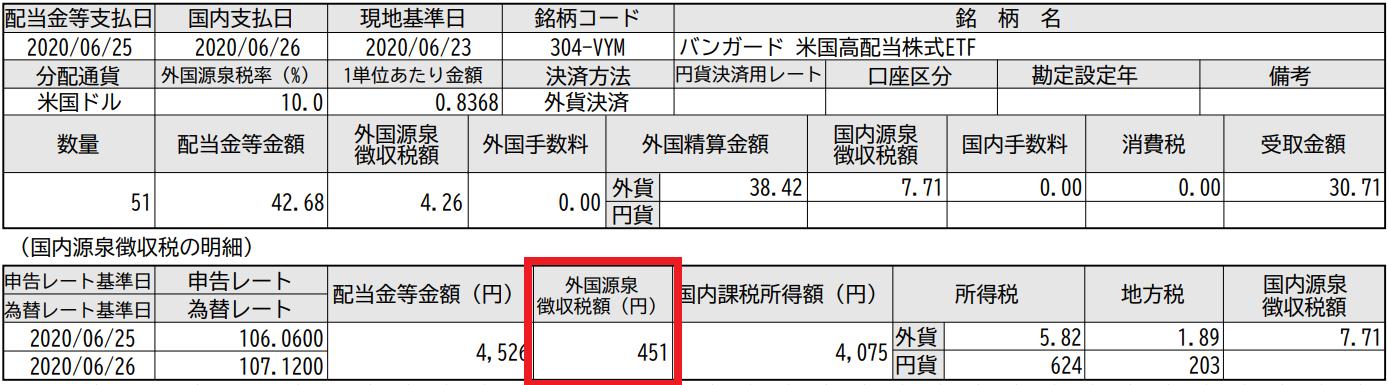 一般NISA(新NISA)の配当金は外国税額控除を受けられない