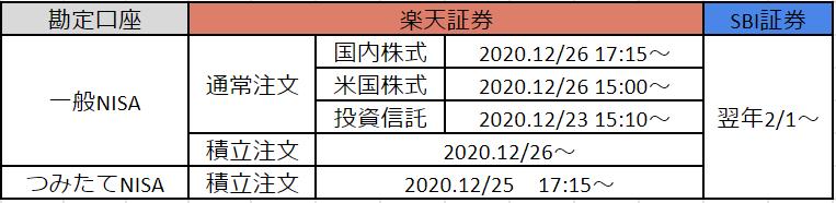 つみたてNISA⇔一般NISAの勘定変更を「10/1~12/31」に申込した場合【当年取引ありの場合】