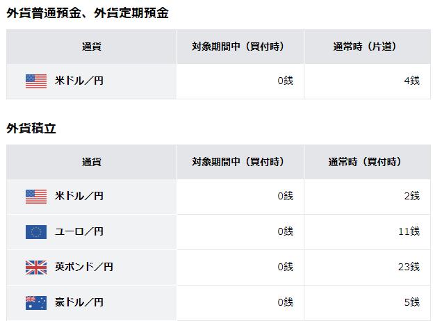 住信SBIネット銀行「外貨キャンペーン」の為替コスト
