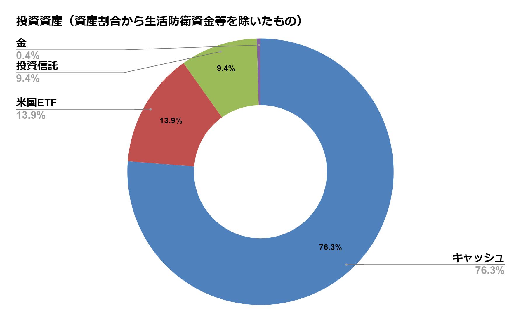 投資資産(生活防衛資金差し引き後)【2020.8月度】