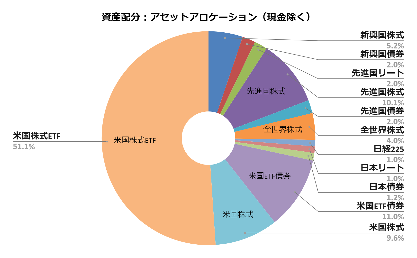 資産配分:アセットアロケーション(2020.8月度)