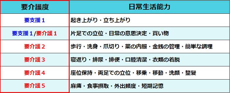 要介護度7段階の「要支援1~2」「要介護1~5」の目安
