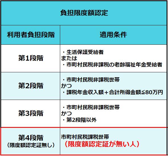 介護保険の「負担限度額認定証」の第1段階~第3段階と無し(第4段階)