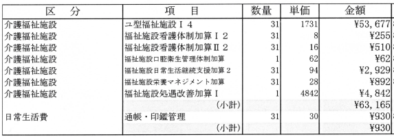 「施設サービス(特養)」で「負担限度額認定が第4段階」「要介護5」の例