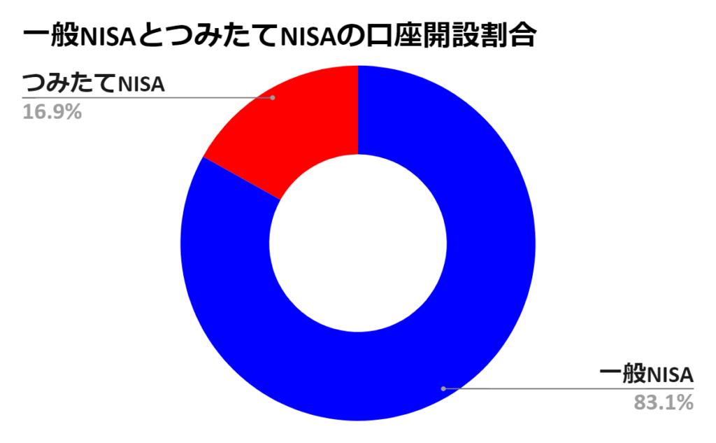 一般NISAとつみたてNISAの口座開設割合