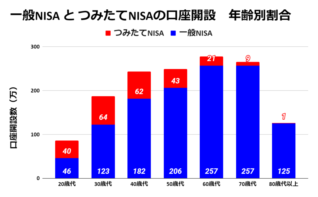 SBI証券で「つみたてNISA」から「一般NISA」に区分変更してみた!