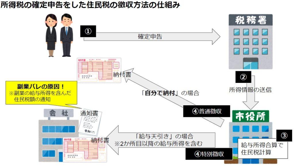 所得税の確定申告をした住民税の徴収方法の仕組み