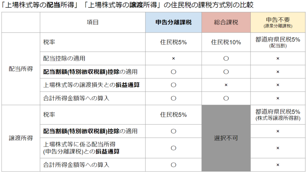 「上場株式等の配当・譲渡所得」の住民税課税方式