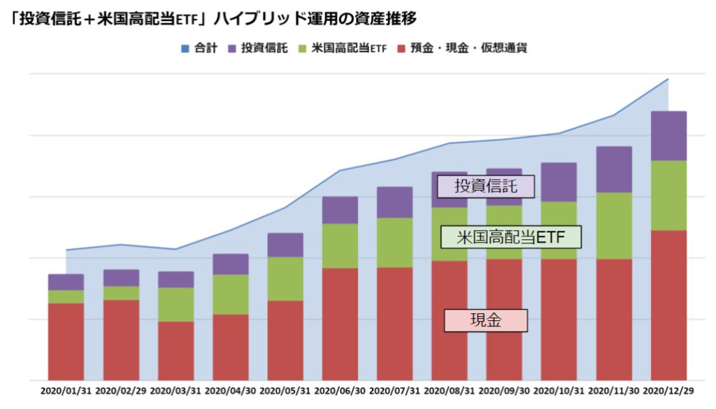 ぬくぬく式「投資信託と米国高配当ETF」ハイブリッド運用資産推移