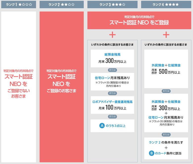 住信SBIネット銀行(NEOBANK)のスマートプログラムランク【2021.4月から】