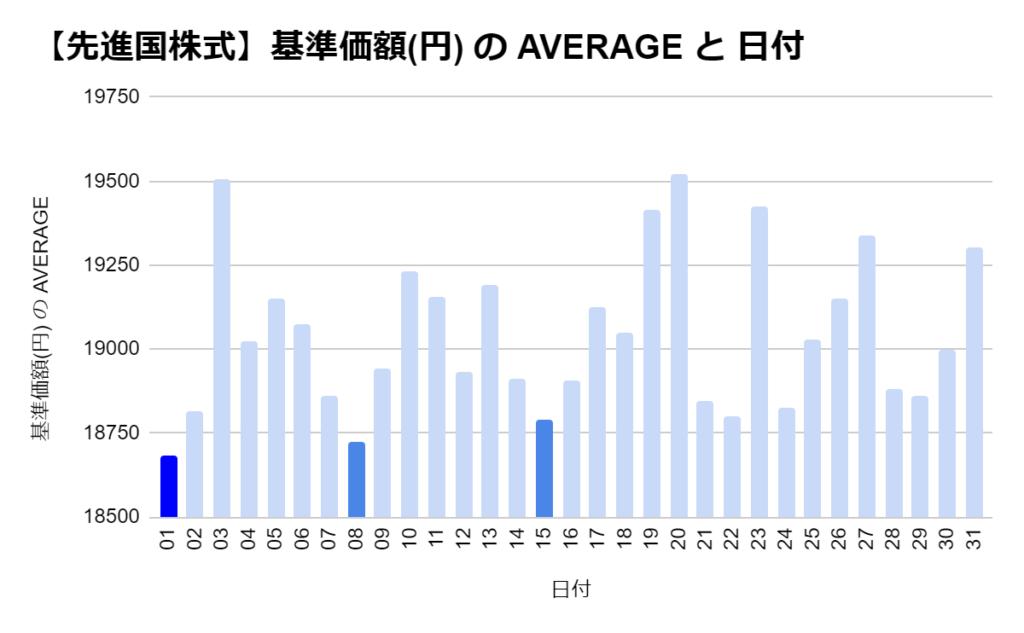 eMAXIS 先進国株式の「日別」の基準価格の平均 トップ3