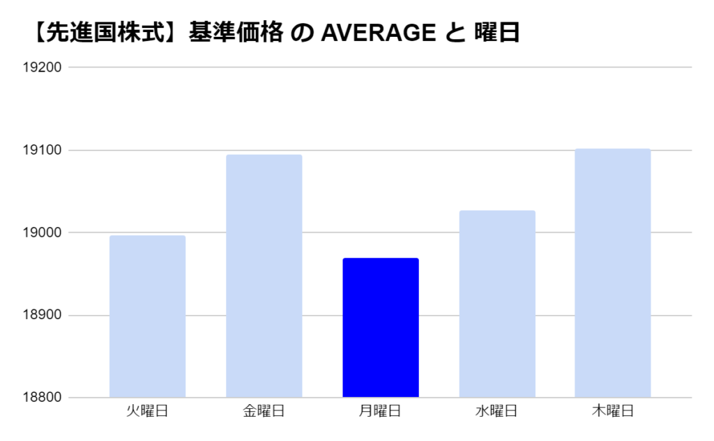 eMAXIS 先進国株式の「曜日別」の基準価格の平均