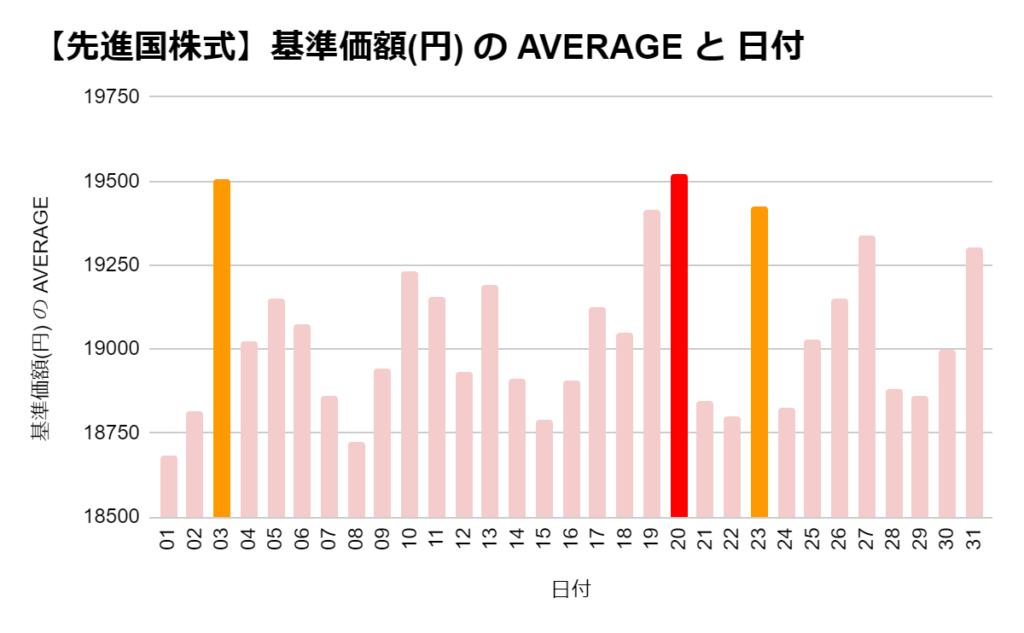 eMAXIS 先進国株式の「日別」の基準価格の平均 ワースト3