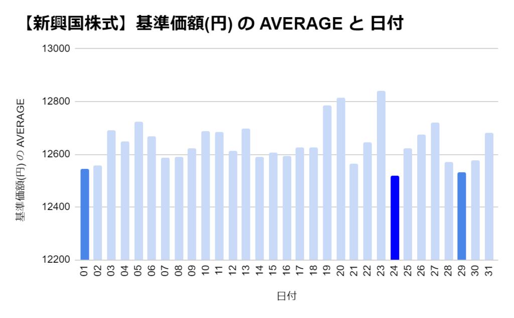eMAXIS 新興国株式の「日別」の基準価格の平均 トップ3