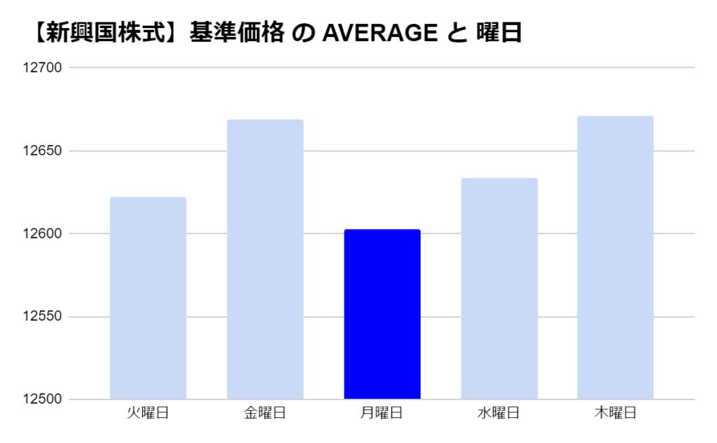 eMAXIS 新興国株式の「曜日別」の基準価格の平均