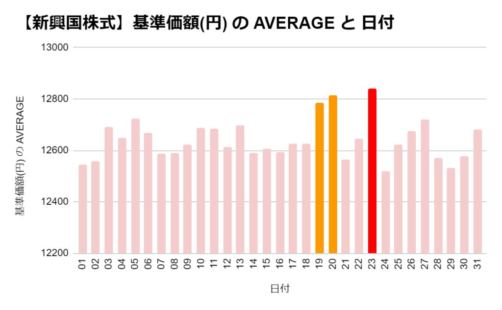 eMAXIS 新興国株式の「日別」の基準価格の平均 ワースト3