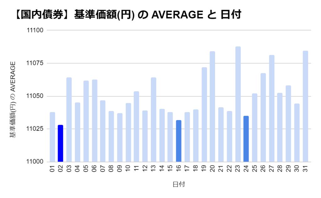 eMAXIS 国内債券の「日別」の基準価格の平均 トップ3