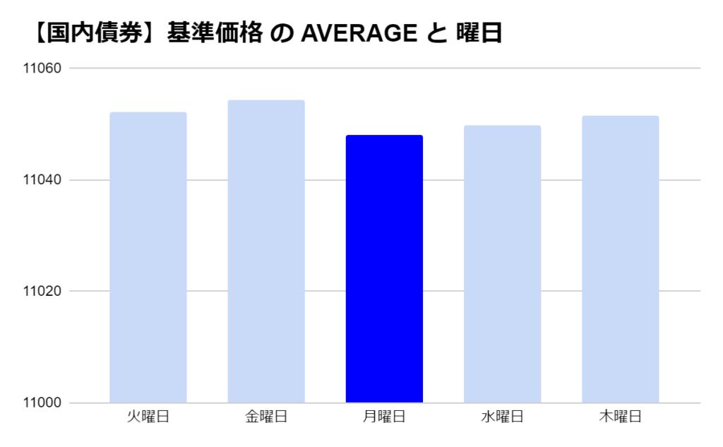 eMAXIS 国内債券の「曜日別」の基準価格の平均