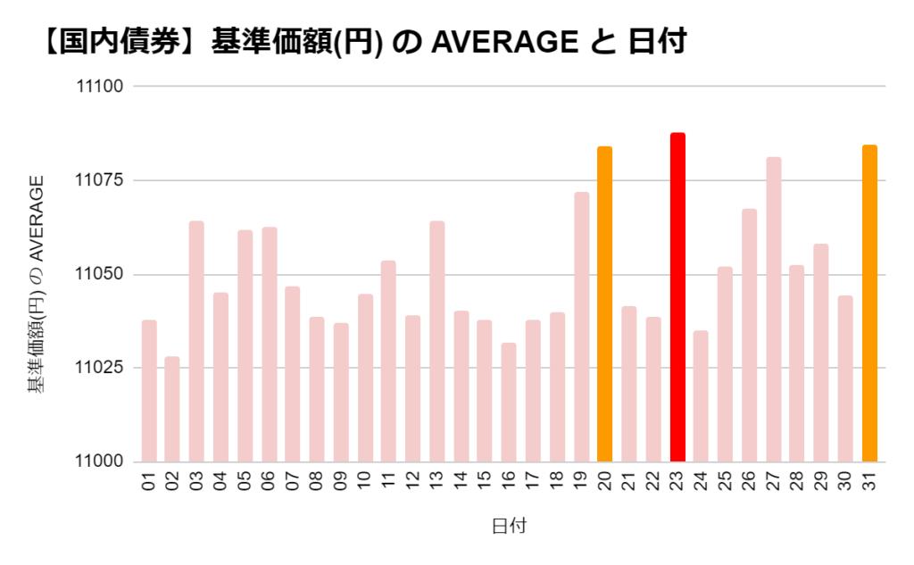 eMAXIS 国内債券の「日別」の基準価格の平均 ワースト3