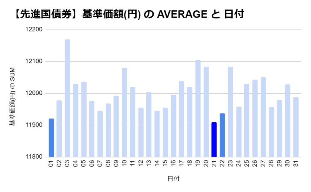 eMAXIS 先進国債券の「日別」の基準価格の平均 トップ3