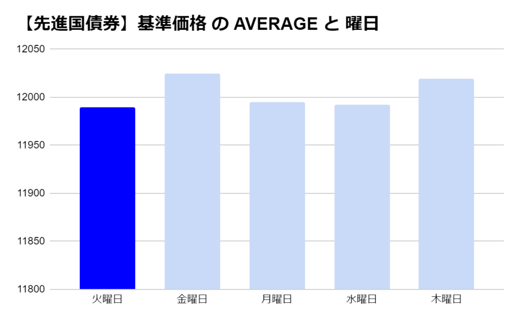 eMAXIS 先進国債券の「曜日別」の基準価格の平均