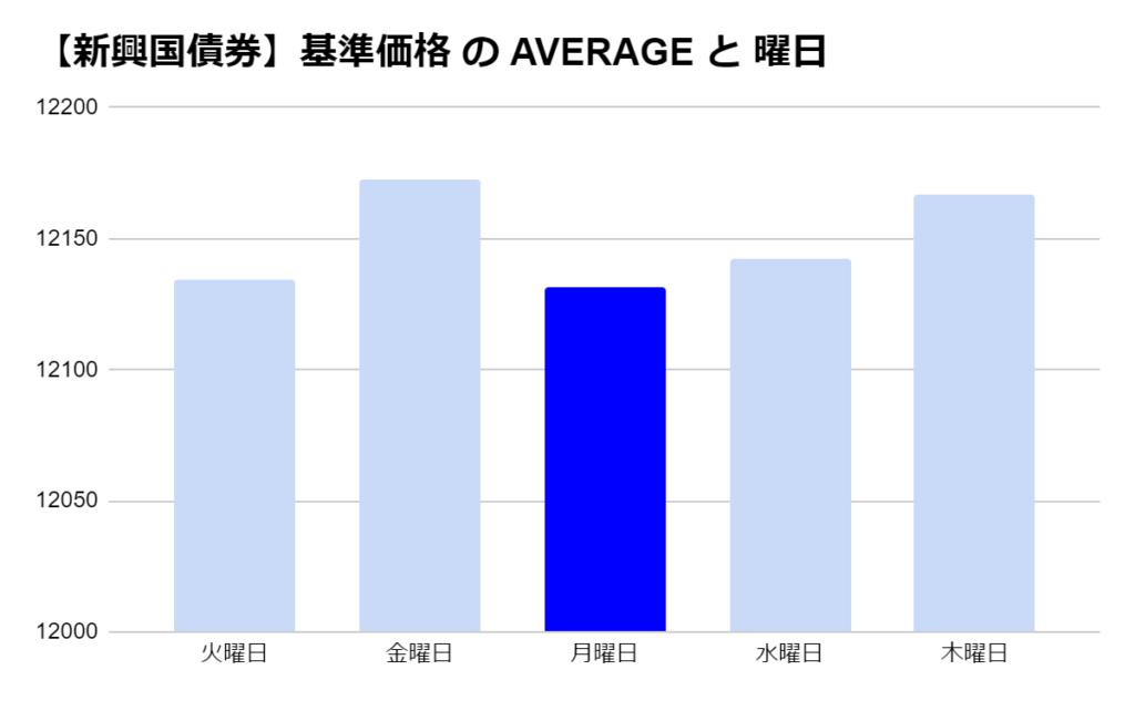 iFree 新興国債券の「曜日別」の基準価格の平均