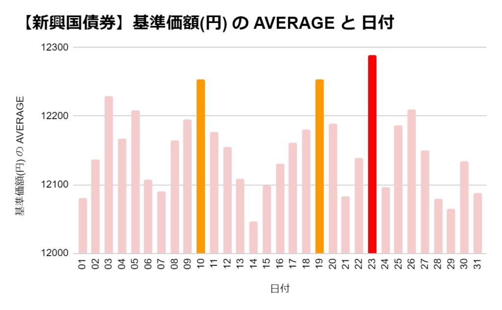 iFree 新興国債券の「日別」の基準価格の平均 ワースト3
