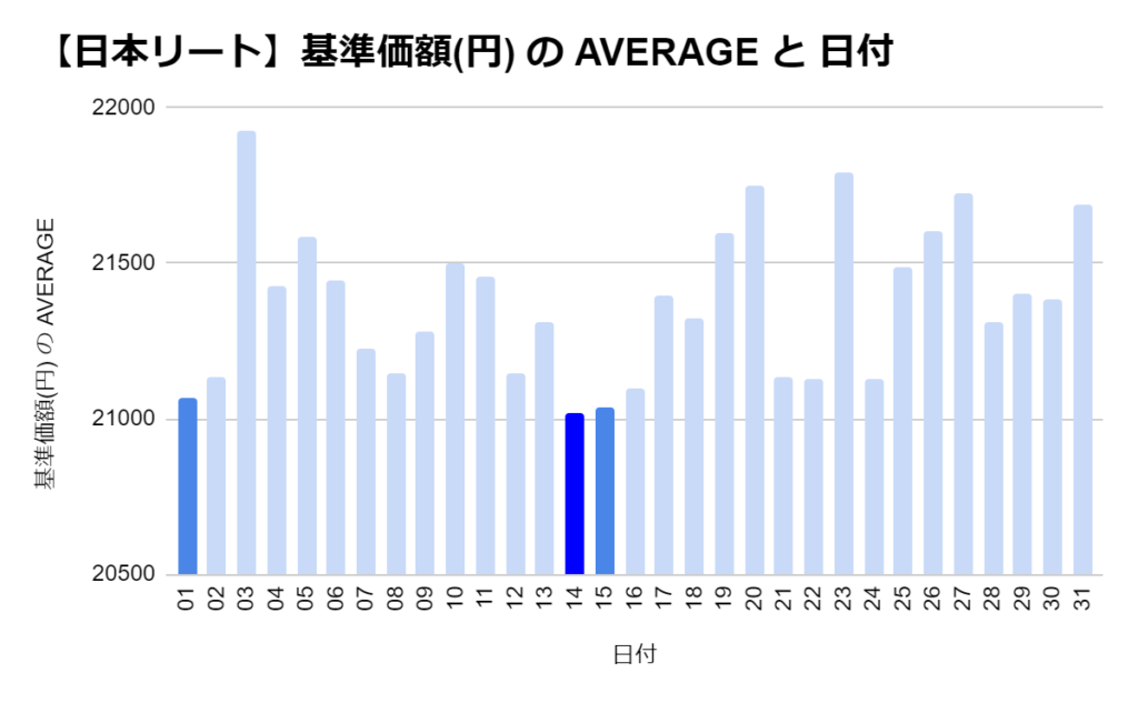 eMAXIS 国内リートの「日別」の基準価格の平均 トップ3