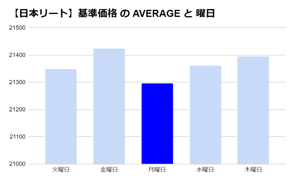 eMAXIS 国内リートの「曜日別」の基準価格の平均