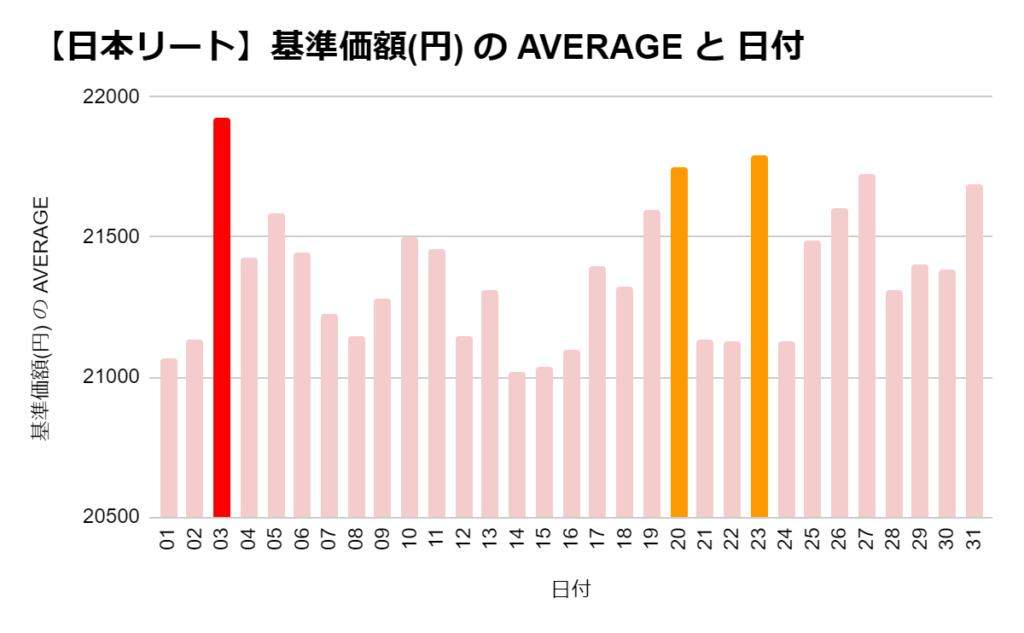 eMAXIS 国内リートの「日別」の基準価格の平均 ワースト3