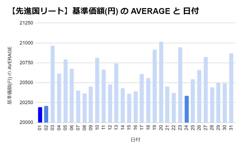 eMAXIS 先進国リートの「日別」の基準価格の平均 トップ3