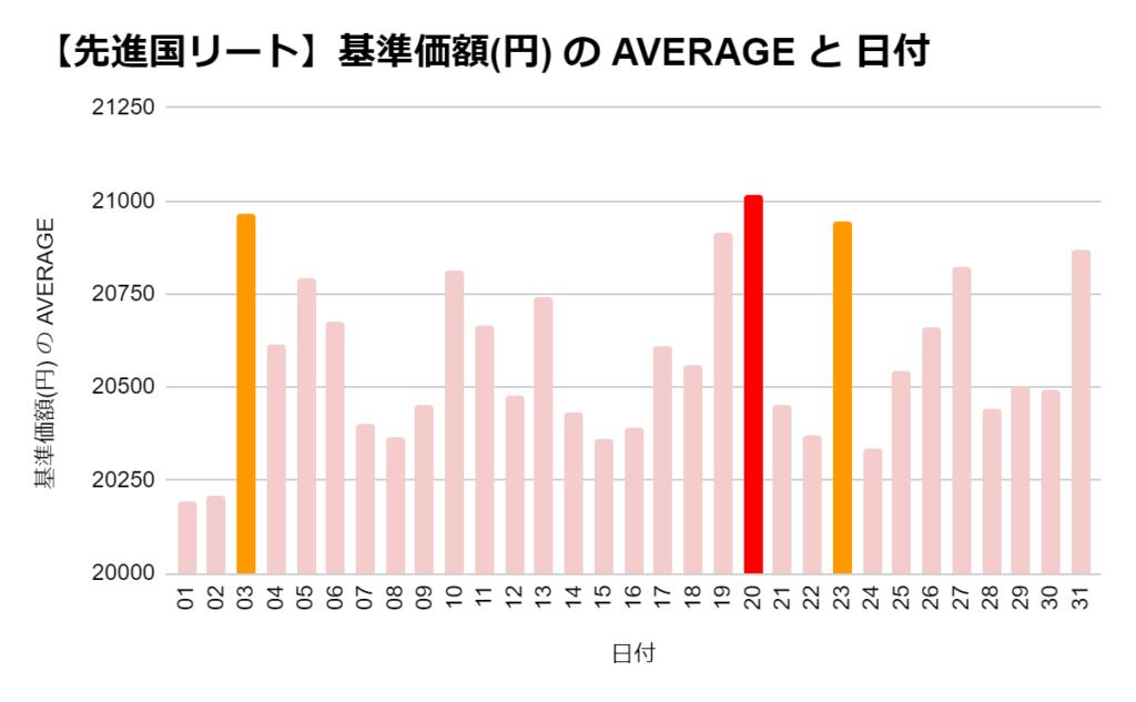 eMAXIS 先進国リートの「日別」の基準価格の平均 ワースト3