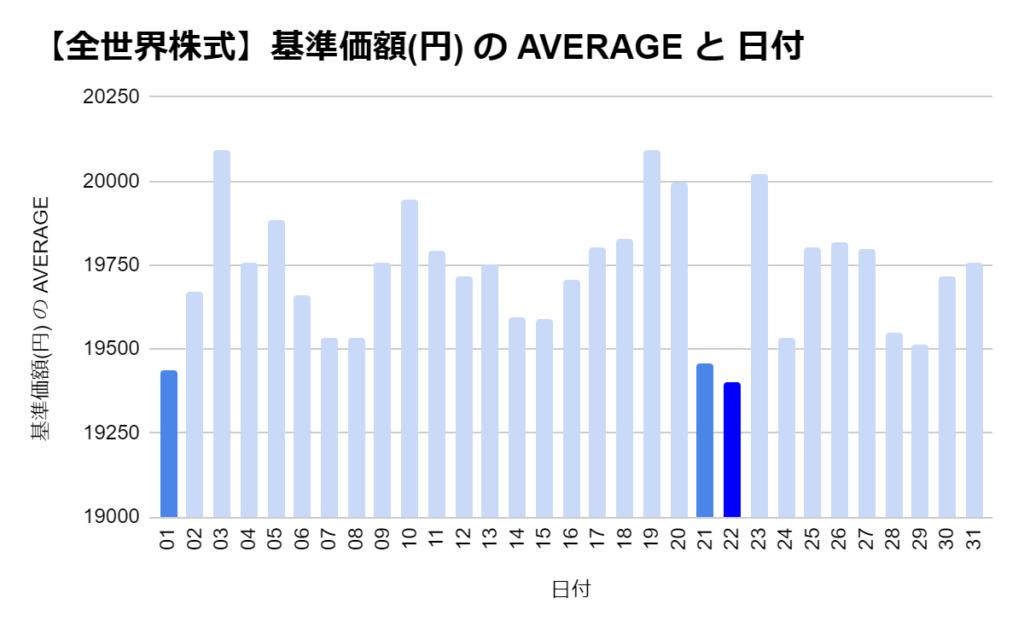 eMAXIS 全世界株式の「日別」の基準価格の平均 トップ3