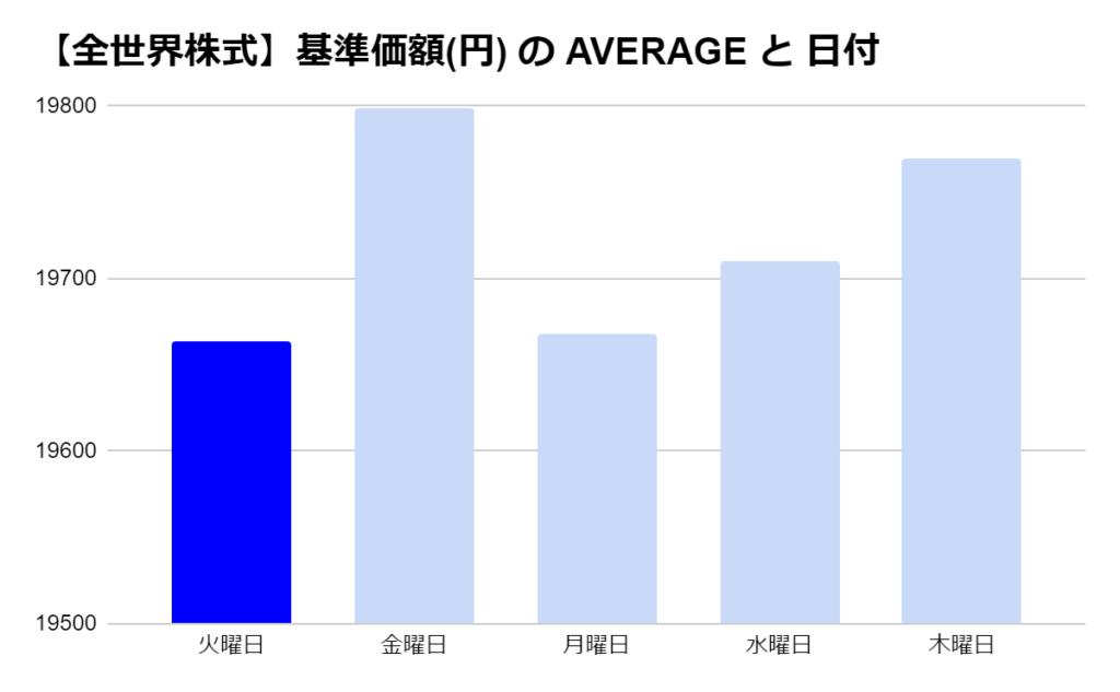 eMAXIS 全世界株式の「曜日別」の基準価格の平均