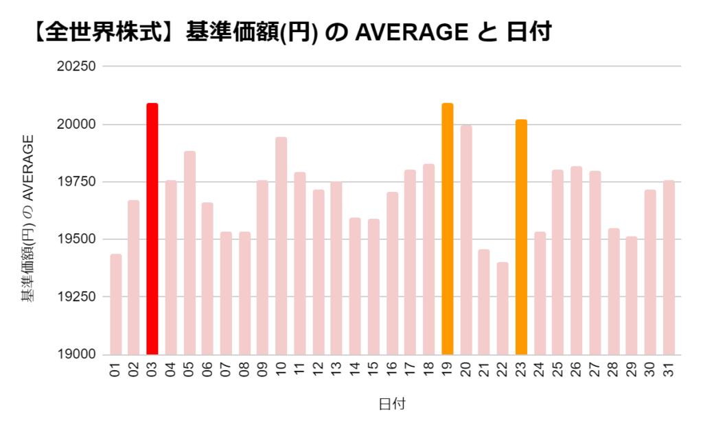 eMAXIS 全世界株式の「日別」の基準価格の平均 ワースト3