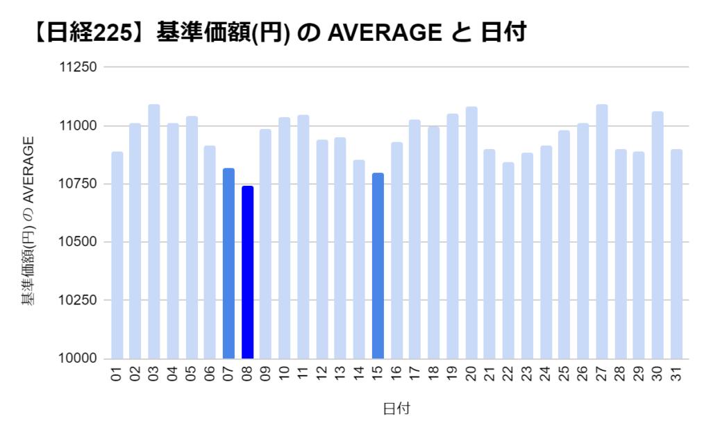 たわらノーロード 日経225の「日別」の基準価格の平均 トップ3
