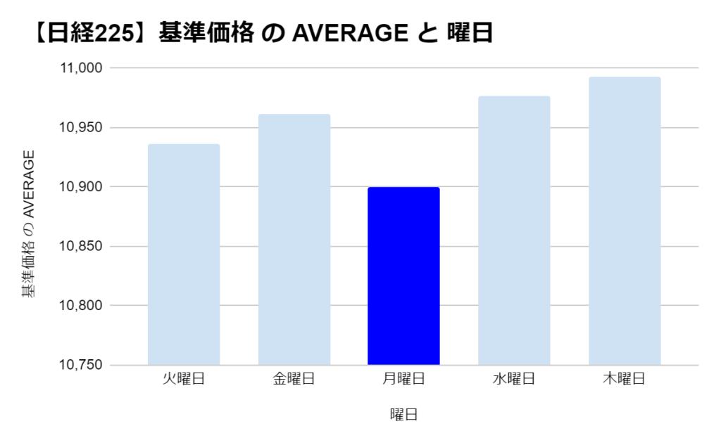 たわらノーロード 日経225の「曜日別」の基準価格の平均