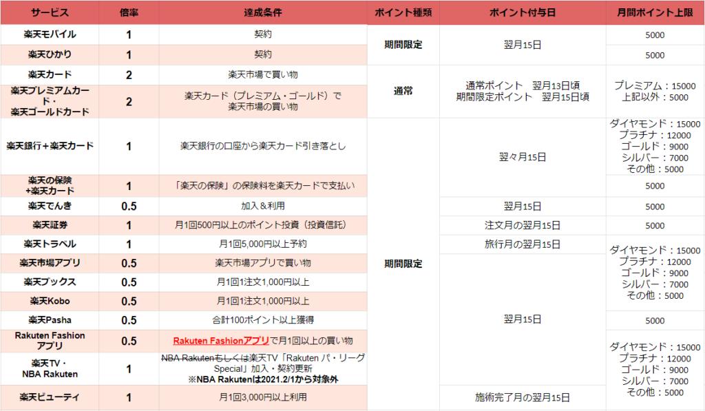 【2021.2/1~】SPU(スーパーポイントアッププログラム)の対象サービスとポイント