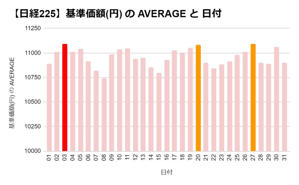 たわらノーロード 日経225の「日別」の基準価格の平均 ワースト3