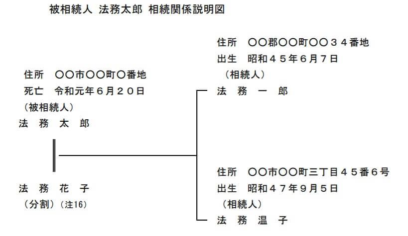 相続関係説明図法務局サンプル