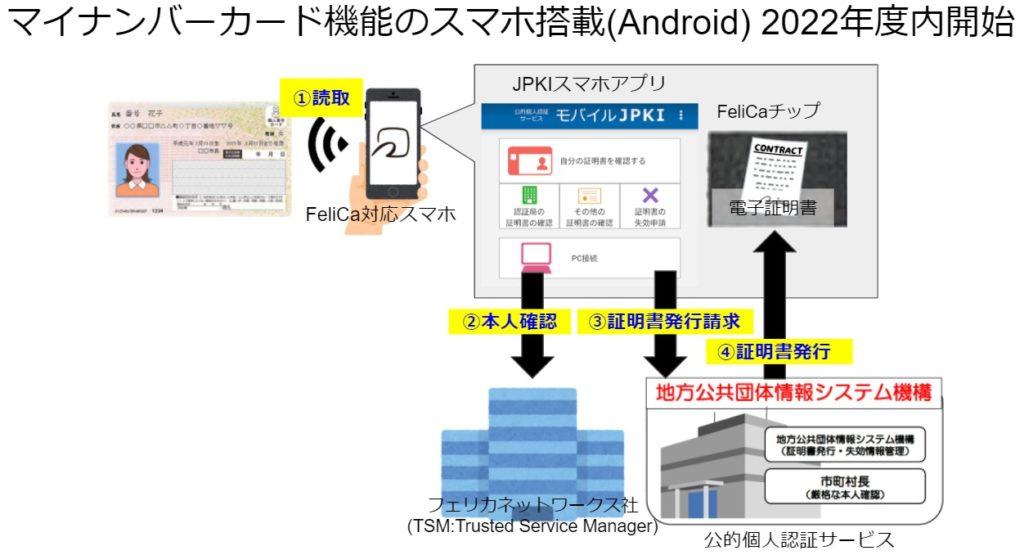 マイナンバーカード機能のスマートフォン搭載で検討されていること